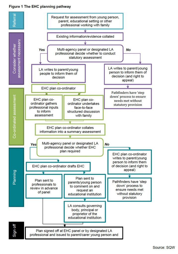 SQW-report-Planning-process-for-EHCP-Jan-14